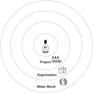 A Business Analysis Leadership Framework