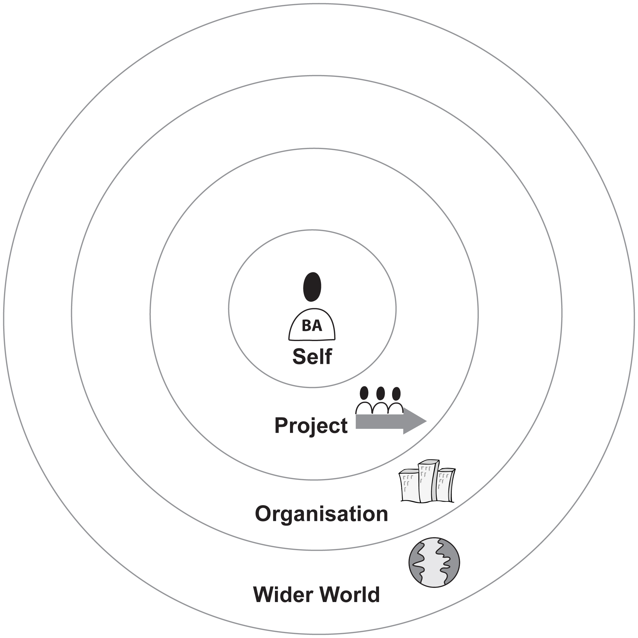 Business Analysis Leadership Framework
